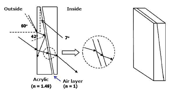 Pow�oka blokuj�ca przenikianie promieni slonecznych przez szyb� latem