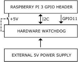 Sprzętowy Watchdog i monitor zasilania dla Raspberry Pi