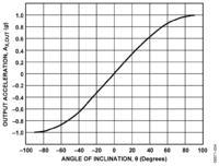 Układ służący do pomiaru przechyłu oparty o akcelerometry dwuosiowe.