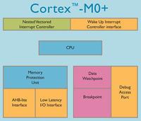 Atmel wprowadza na rynek mikrokontrolery ARM Cortex-M0+