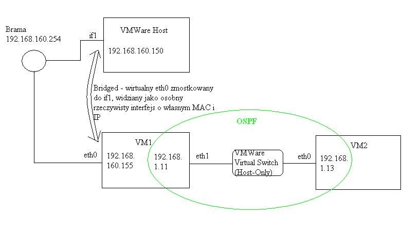 Kilka maszyn, dost�p do Internetu, OSPF - routing statyczny ?