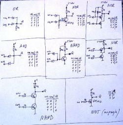 Tworzenie bramek logicznych z innych bramek
