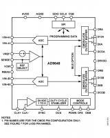 Podw�jny, 14-bitowy przetwornik ADC o pr�dko�ci 125 lub 105 MSPS.