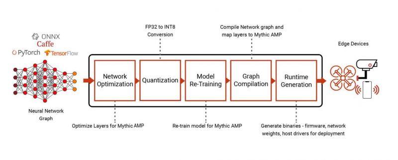 Akcelerator Mythic AI dla najbardziej wymagających aplikacji