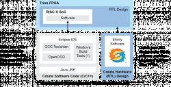 Trzy nowe, definiowane programowo SoC oparte na RISC-V od Efinix