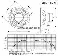 Zwrotnica do oceny GDN 20/40, GDWK 7/50