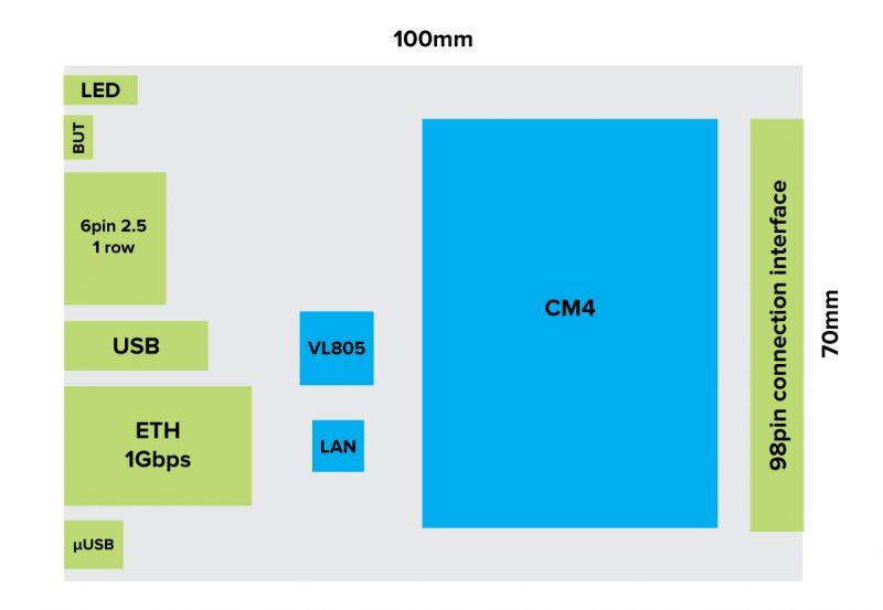 ClusBerry Rack - klaster z do czterech hot-swappowalnych modułów RPi CM 4