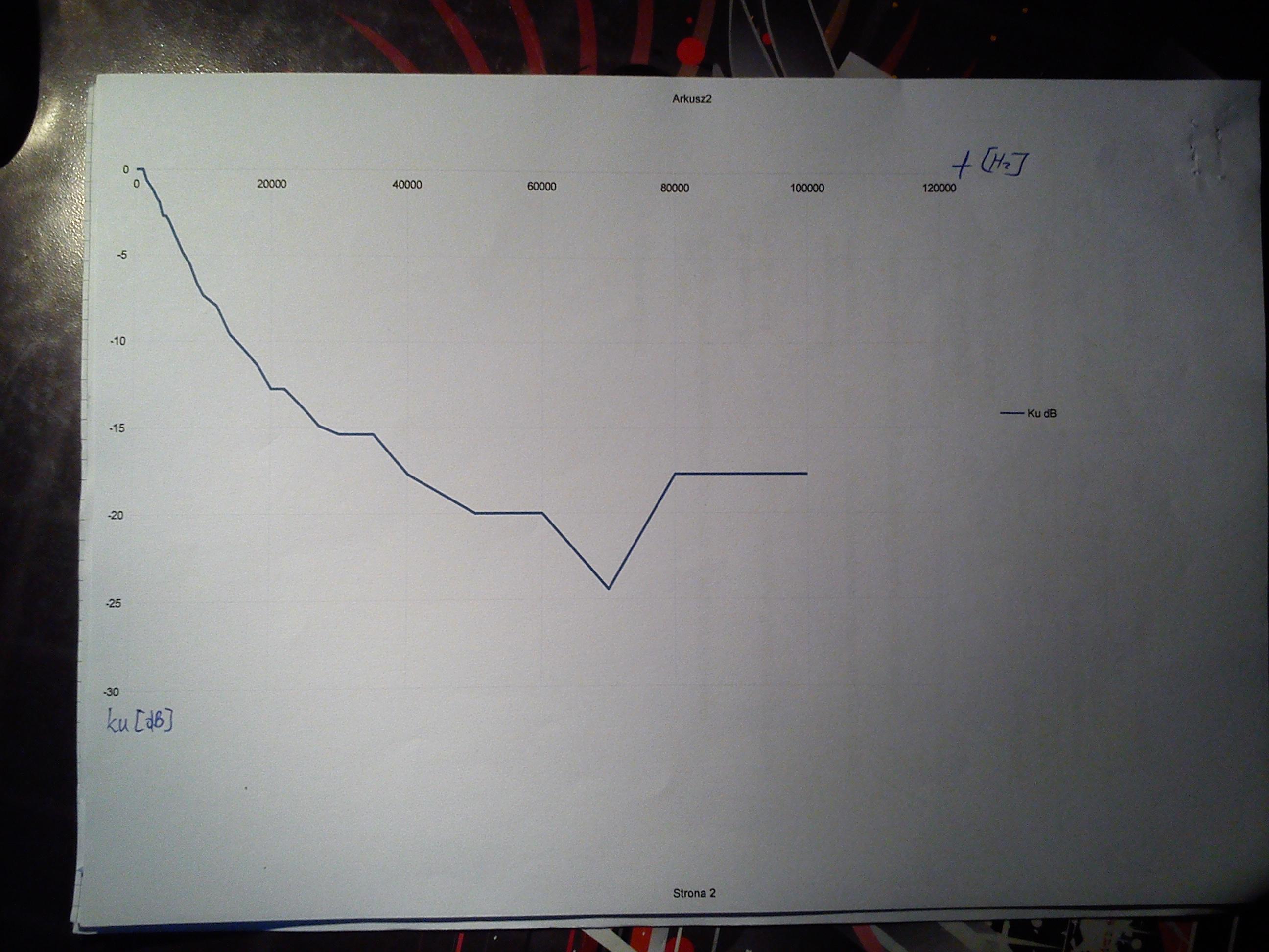 Skala logarytmiczna, czy jest dobrze ?