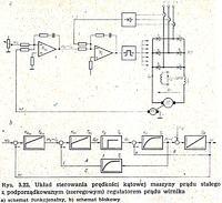Sterowanie silnikiem pradu stałego - regulator PI