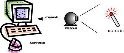 Obsługa komputera za pomocą diod podczerwonych