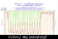 OCCT Power suply test, błąd pomiaru czy faktyczne spadki?