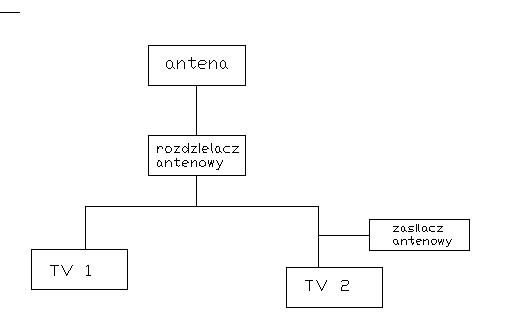 Podłącz wiele telewizorów do jednej anteny